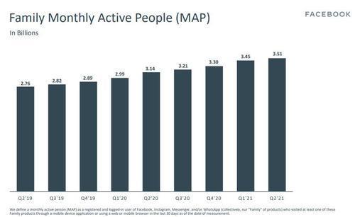 MAP - Usuários Ativos Mensalmente
